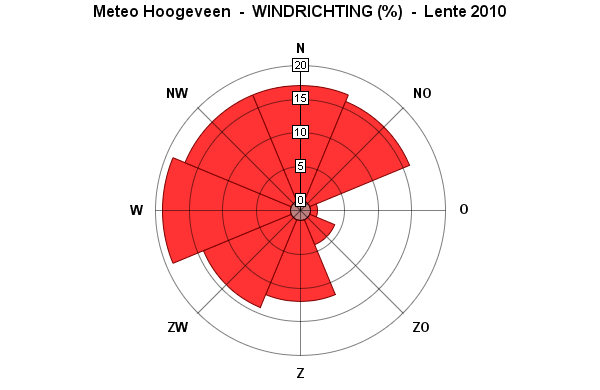 lente2010windrichting
